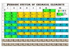 Periodic table vector illustration
