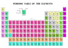 Free Periodic Table Of The Elements Royalty Free Stock Photography - 56480637