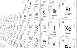 Periodic table perspective. The periodic table of the elements on white wall Royalty Free Stock Photos