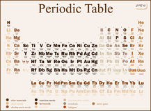 The periodic table Royalty Free Stock Images