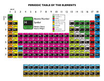Periodic table white Royalty Free Stock Photography