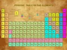 Periodieke Lijst van de Elementen Royalty-vrije Stock Afbeeldingen