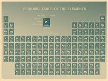 Periodieke Lijst van de Elementen Stock Foto