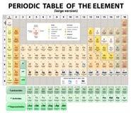 Periodieke Lijst van de Elementen.  uitgebreid. Vector Stock Afbeeldingen