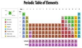 Periodieke Lijst van Elementen Royalty-vrije Stock Foto's
