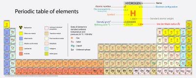 Periodieke lijst van elementen Stock Afbeelding