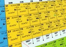Periodische Tabelle Lizenzfreie Stockfotografie