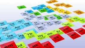 Periodische Tabelle der Elemente