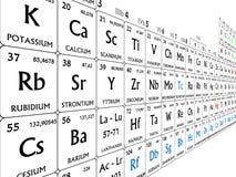 Periodische Tabelle der Elemente Stockfoto