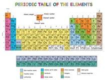 Periodische Tabelle der Elemente Lizenzfreie Stockfotografie