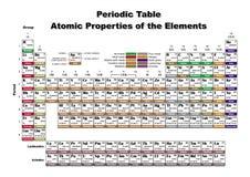 Periodische Tabellen-Atomeigenschaften der Elemente Lizenzfreies Stockfoto