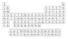 periodisk tabell Royaltyfria Bilder
