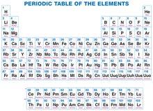 Periodisk tabell av beståndsdelarna Arkivbilder