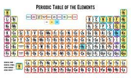 Periodisk tabell av beståndsdelarna, vit Royaltyfria Foton