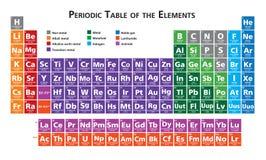 Periodisk tabell av beståndsdelillustrationen stock illustrationer