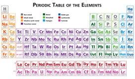Periodisk tabell av beståndsdelillustrationen i engelskt mångfärgat Royaltyfri Bild