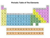 Periodisk tabell av element Royaltyfria Foton