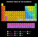 Periodisk tabell av ENGELSKT märka för beståndsdelar Royaltyfria Foton