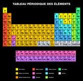 Periodisk tabell av FRANSKT märka för beståndsdelar Arkivbild