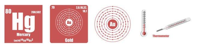 Periodisk tabell av Iridium för beståndsdelövergångsmetaller Arkivbilder