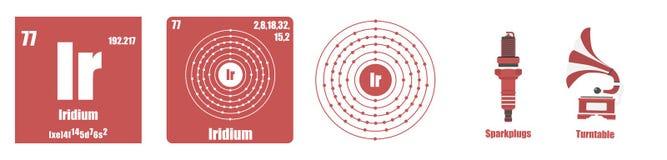 Periodisk tabell av Iridium för beståndsdelövergångsmetaller Arkivbild