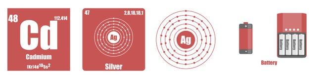 Periodisk tabell av kadmium för beståndsdelövergångsmetaller Royaltyfria Foton