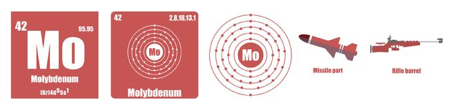 Periodisk tabell av Molybdenum för beståndsdelövergångsmetaller Arkivfoton
