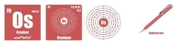Periodisk tabell av Osmium för beståndsdelövergångsmetaller Royaltyfria Foton