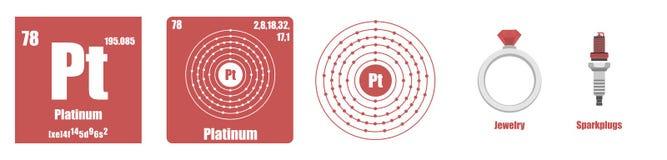 Periodisk tabell av platina för beståndsdelövergångsmetaller Arkivfoton