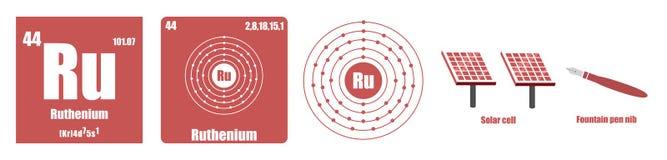 Periodisk tabell av Ruthenium för beståndsdelövergångsmetaller Royaltyfria Foton