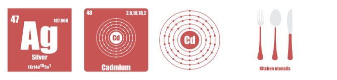 Periodisk tabell av silver för beståndsdelövergångsmetaller Arkivfoto