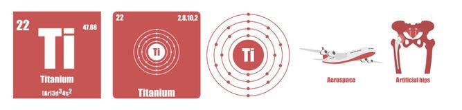 Periodisk tabell av titan för beståndsdelövergångsmetaller Royaltyfri Bild