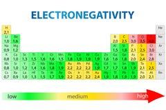 Periodisk tabell för Electronegativity Arkivbilder