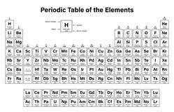 periodisk tabell för element royaltyfri bild