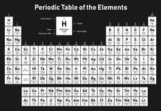 periodisk tabell för element royaltyfria bilder