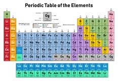 periodisk tabell för element royaltyfria foton