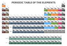 periodisk tabell för element royaltyfri illustrationer
