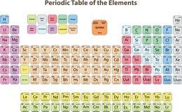 periodisk tabell för element vektor illustrationer
