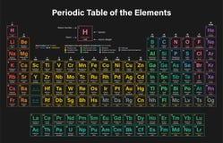 periodisk tabell för element royaltyfri fotografi
