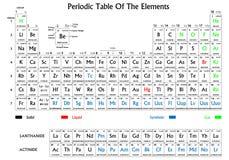 periodisk tabell för element Royaltyfri Foto