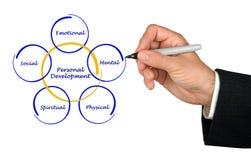 Personal  Development. Presenting diagram of Personal  Development Stock Photo