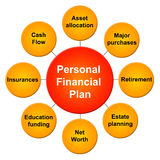 Personal financial plan. Having a good personal financial plan by focusing on relevant topics Stock Photography