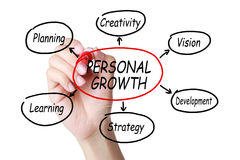 Personal growth diagram structure Royalty Free Stock Images