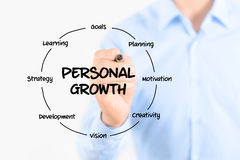 Personal growth diagram structure. Young businessman holding a marker and drawing circular structure diagram of personal growth on transparent screen. Isolated royalty free stock images