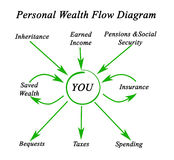 Personal Wealth Flow Diagram Stock Photography