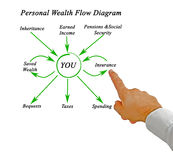 Personal Wealth Flow Diagram Royalty Free Stock Images