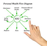 Personal Wealth Flow Diagram Royalty Free Stock Image