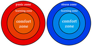 Personal zones. Comfort, learning and stress zone in life and career Stock Photography