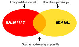 Personality. The difference between identity and image of yourself (psychology concept Stock Image