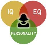 Personality. Combing intelligence, emotional intelligence and personality royalty free illustration